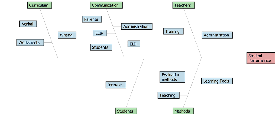 Leveraging six sigma tools and methodology to improve student fishbone diagram for the information gathered in the measure phase ccuart Choice Image