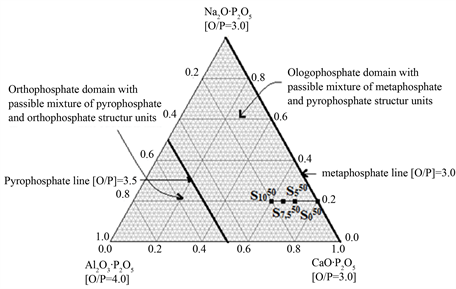 Chemical Durability And Structural Properties Of Al2o3 Cao Na2o P2o5