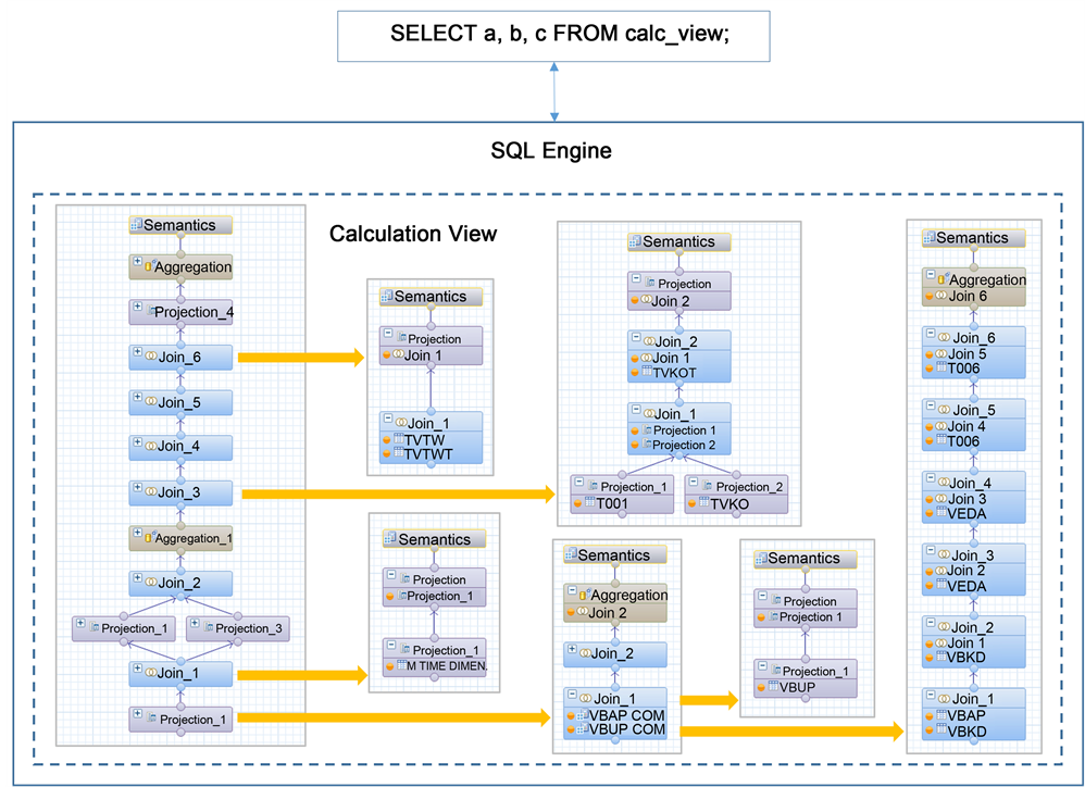 High Performance Analytics with SAP HANA Virtual Models