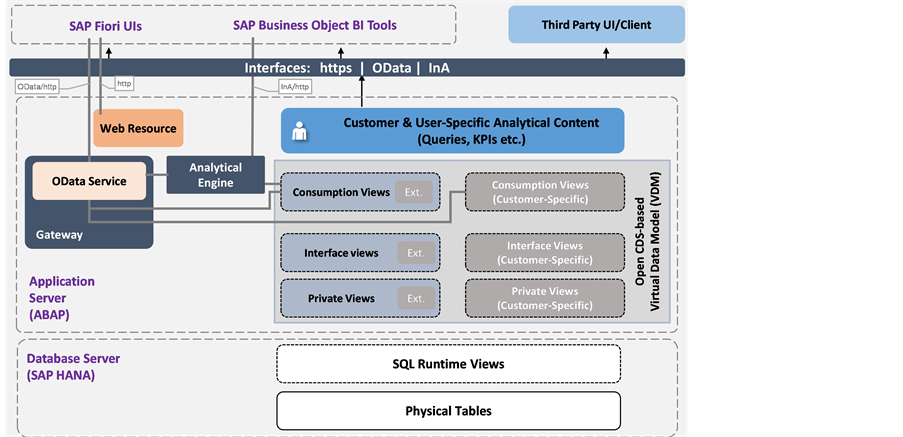 Sap S 4hana Embedded Analytics An Overview