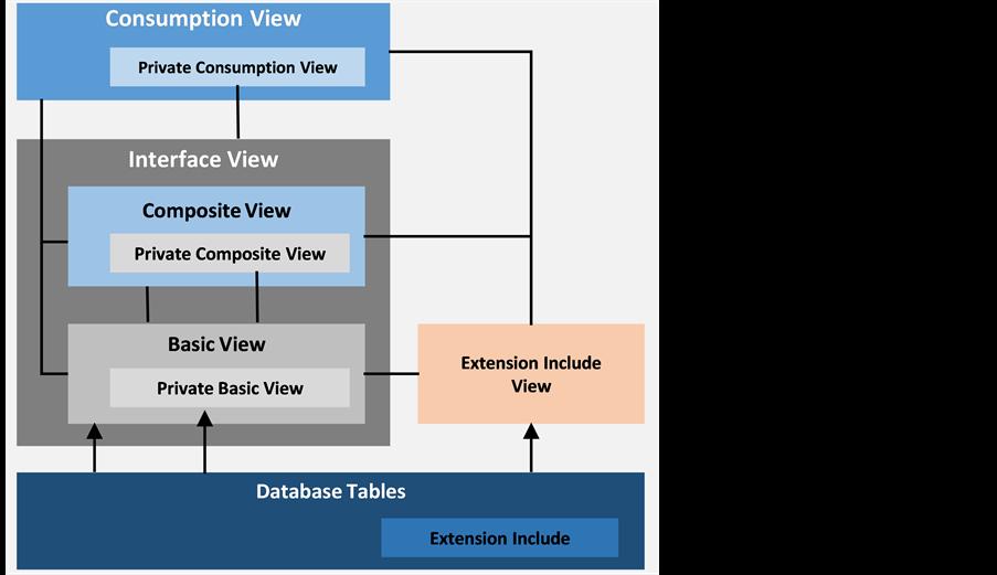 SAP S/4HANA Embedded Analytics: An Overview
