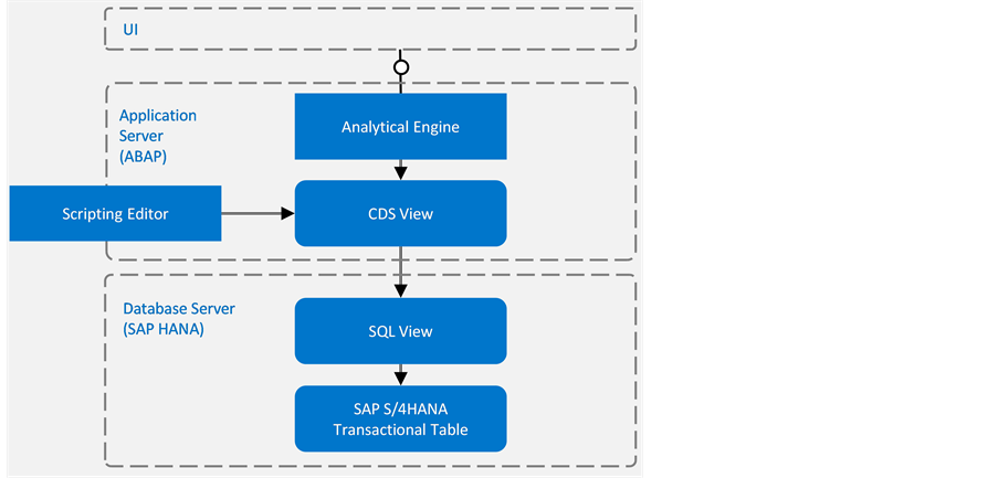 SAP S/4HANA Embedded Analytics: An Overview