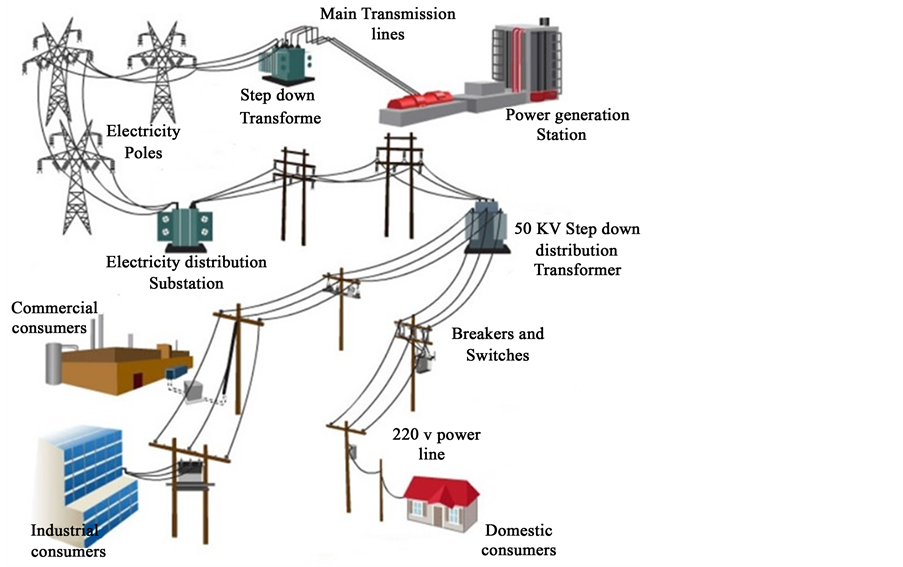 Methods And Techniques Of Electricity Thieving In Pakistan