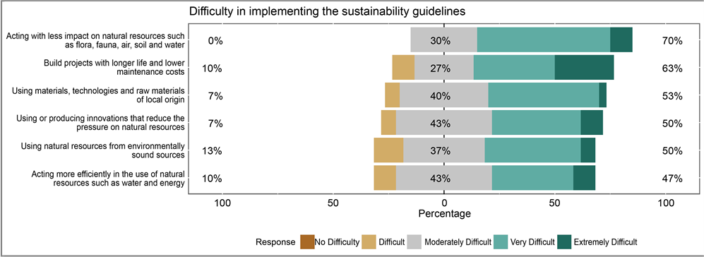 Barriers and Challenges to the Sustainability Requirements