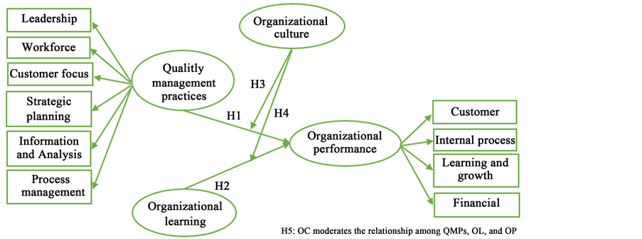 relationship among organizational theory organizational Social exchange theory has become one of the most influential paradigms for understanding the nature of human interaction within organizational science alone, social exchange theory has been integrated into theories of organizational justice, psychological contracts, commitment, ocb, support, leader-member exchange, and networks.