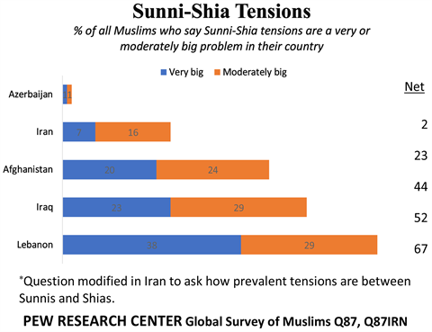 Sunni Shia Issue In Azerbaijan