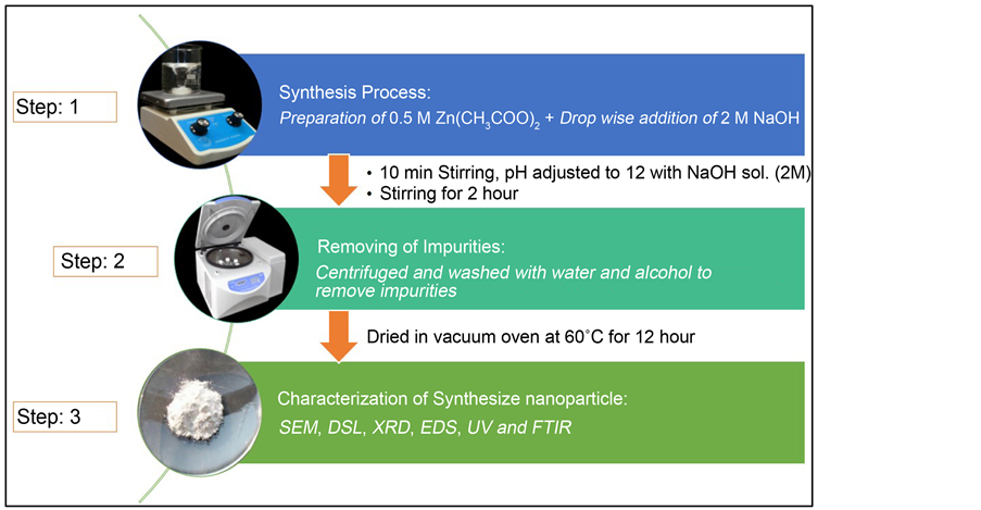 Biosynthesis Of Zinc Oxide Nanoparticles Using Ixora