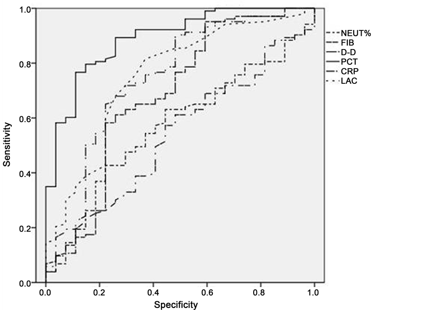 A New Prediction System of Sepsis: A Retrospective, Clinical
