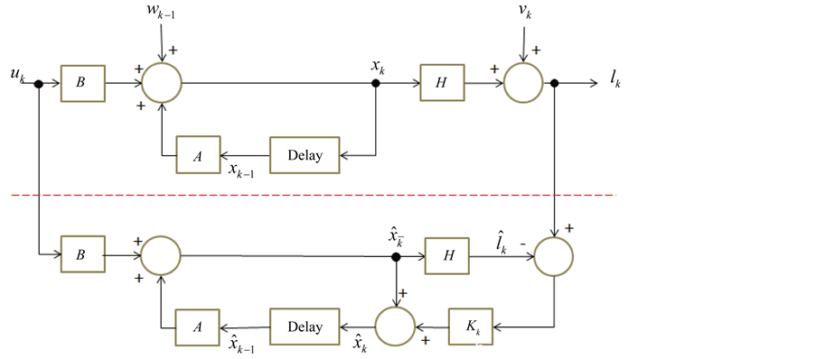 Second-Order Kalman Filtering Application to Fading Channels