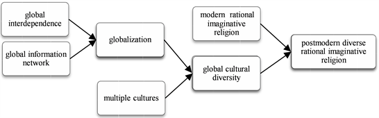 Evolutionary Origin of Religions and Religious Evolution