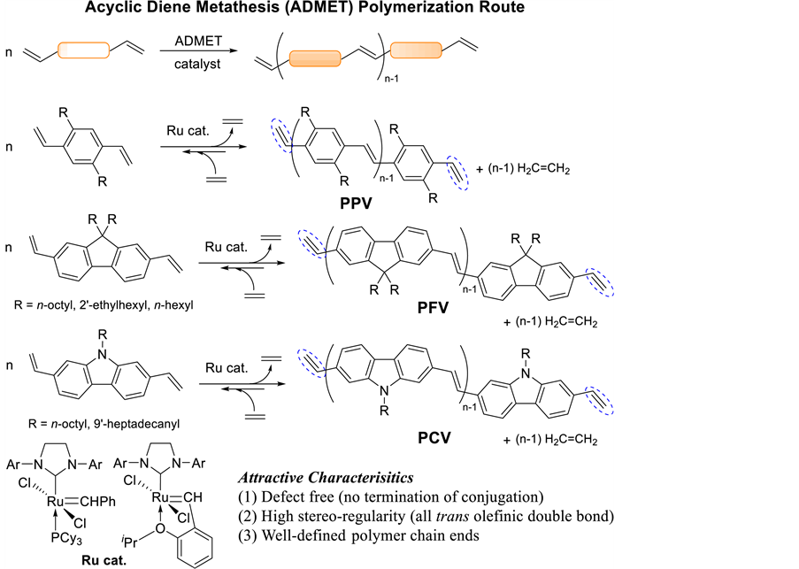 Acyclic diene metathesis   a versatile tool for the construction     MDPI