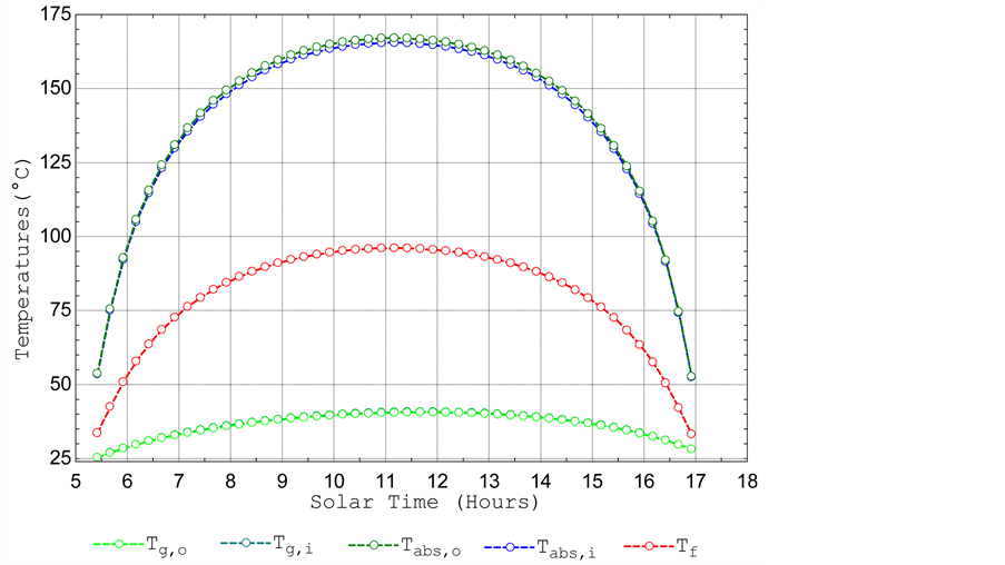 Two-Dimension Numerical Simulation of Parabolic Trough Solar