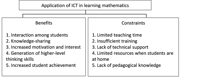 what are the application of ict