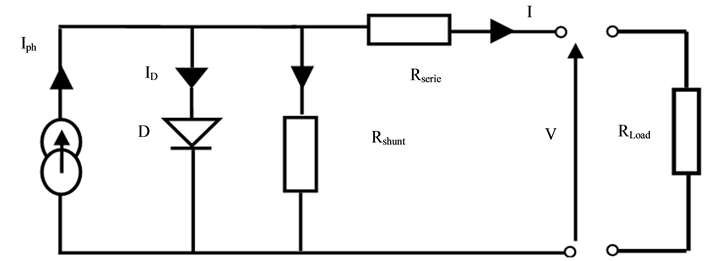 modeling the chain of conversion for a pv system