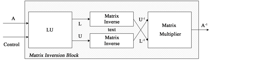 Matrix Operations Design Tool for FPGA and VLSI Systems