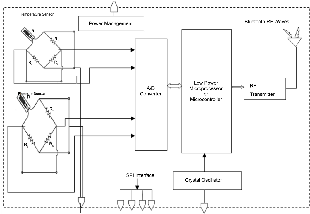 Tire Pressure Monitoring System Using Soc And Low Power Design