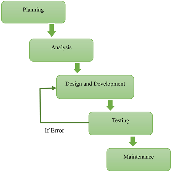 Design and Development of Weather Monitoring and Controlling System