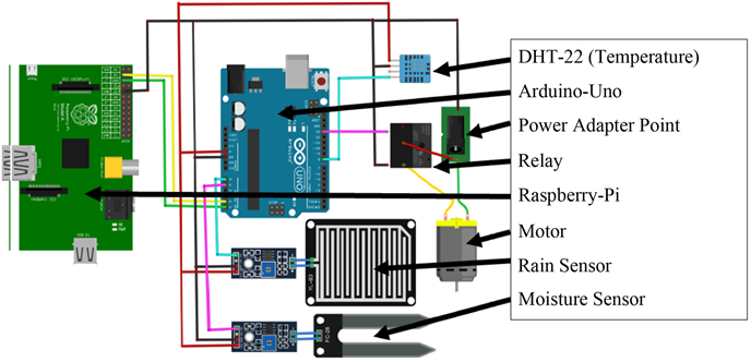 Design and Development of Weather Monitoring and Controlling