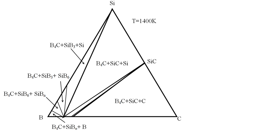 Experimental Study And Thermodynamic Analysis Of High Temperature Interactions Between Boron