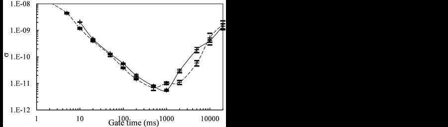 Compatibility Of The Active Inductance Double Resonance Quartz