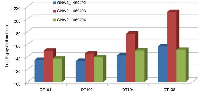 Investigation of Excavator Performance Factors in an Open