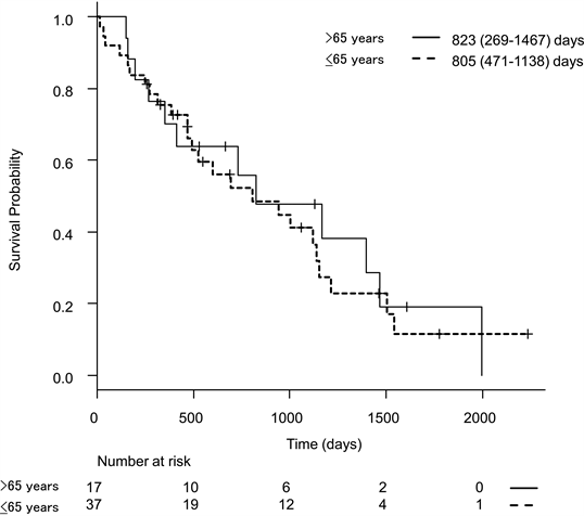 Prognostic Factors In Geriatric Patients With Metastatic Colon Cancer