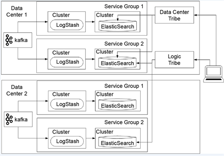 Research on Establish an Efficient Log Analysis System with Kafka