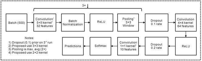An Ensemble of Convolutional Neural Networks Using Wavelets for
