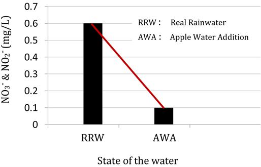 Study on Sustainable Rainwater Resource Utilization—Towards