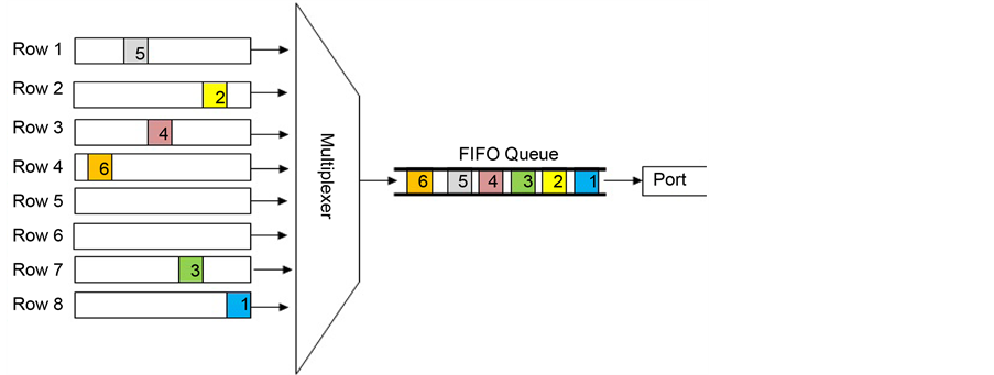 The effect of queuing mechanisms first in first out fifo priority first in first out fifo queuing ccuart Images
