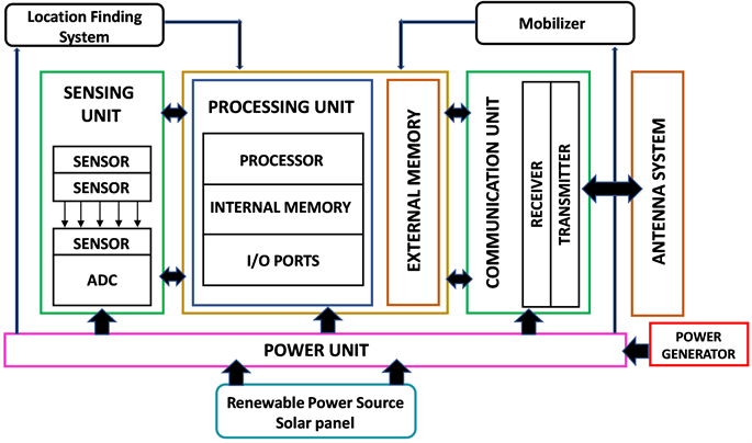 Investigation and Implementation Ultra-Low Power PIC-Based