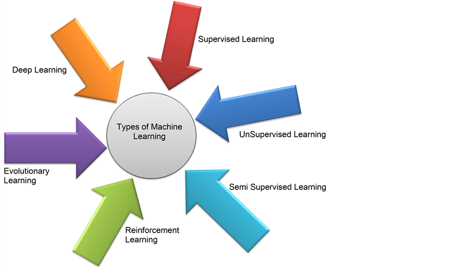 machine learning diagnosis
