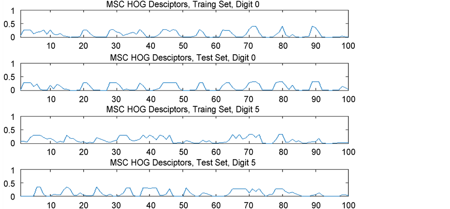 MCS HOG Features and SVM Based Handwritten Digit Recognition System