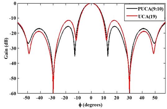Adaptive Uniform Circular Array Synthesis Using Cuckoo