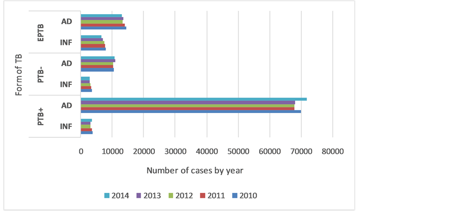 Trends in Tuberculosis Epidemiology among Children in the