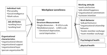 A Review of Researches Workplace Loneliness