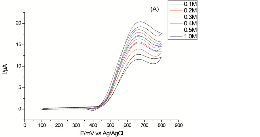 Electrocatalytic oxidation of methanol on glassy carbon electrode a current potential curves of the ni pani cge for electrocatalytic oxidation of methanol at the scan rate of 10 mvs1 in 01 m naoh solution with ccuart Image collections