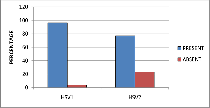 Seroprevalence, Type-Specific of Herpes Simplex Virus and Associated