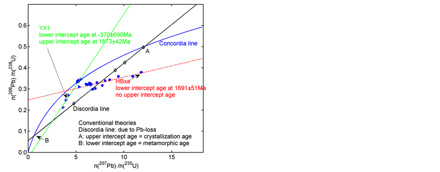 u pb dating of titanite U–pb geochronology using laser ablation icp–ms is a fairly recently introduced technique and thus far its development has centred on zircon dating using titanite as an example, the application of laser ablation icp–ms to u–pb dating of common pb-bearing accessory phases is presented.