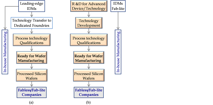 Emerging Business Trends in the Microelectronics Industry