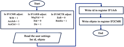 Graphical User Interface for the Monitoring of CAN Frames by Means