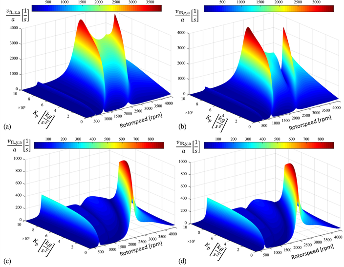 Analysis of Different Vibration Control Strategies for Soft