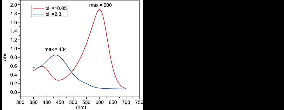 Spectrophotometric Determination of the pKa, Isosbestic