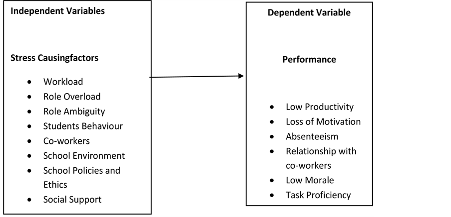 teacher u2019s performance as a function of occupational stress