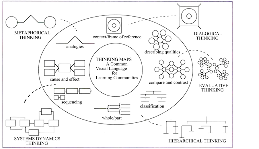 Figure 2 Thinking Maps Source Hyerle 1995 Seeing Is Understanding