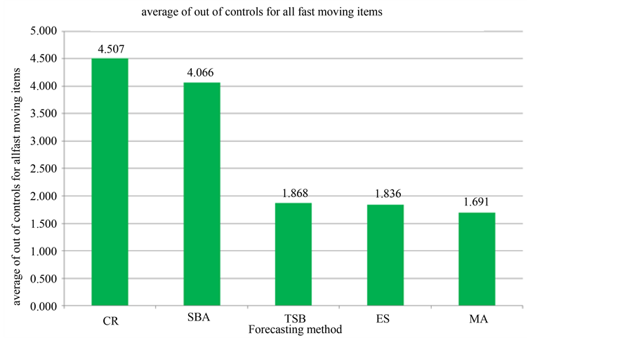 Forecasting Spare Parts Demand Using Statistical Analysis
