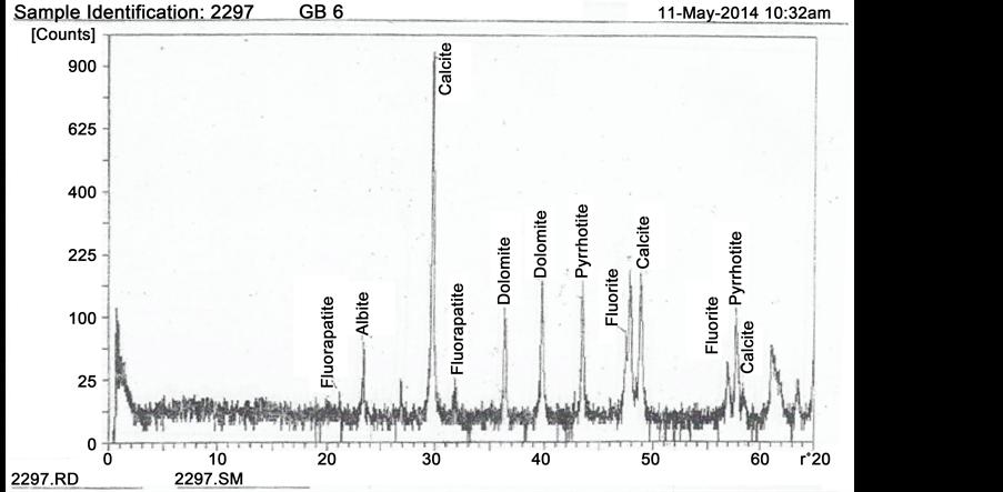The Gboko Limestone, Yandev, Benue State, Nigeria: Geology