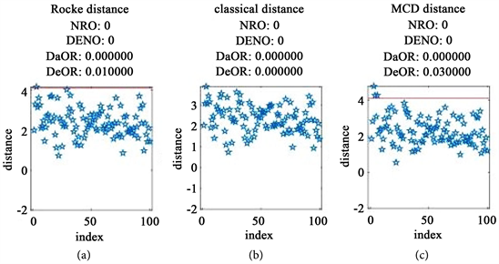 Outlier Detection Based on Robust Mahalanobis Distance and