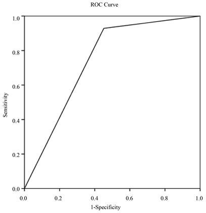 Endometrial Thickness as a Predictor of Endometrial
