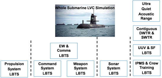 Cybersecurity for Allied Future Submarines